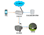 IOT Wireless Irrigation System